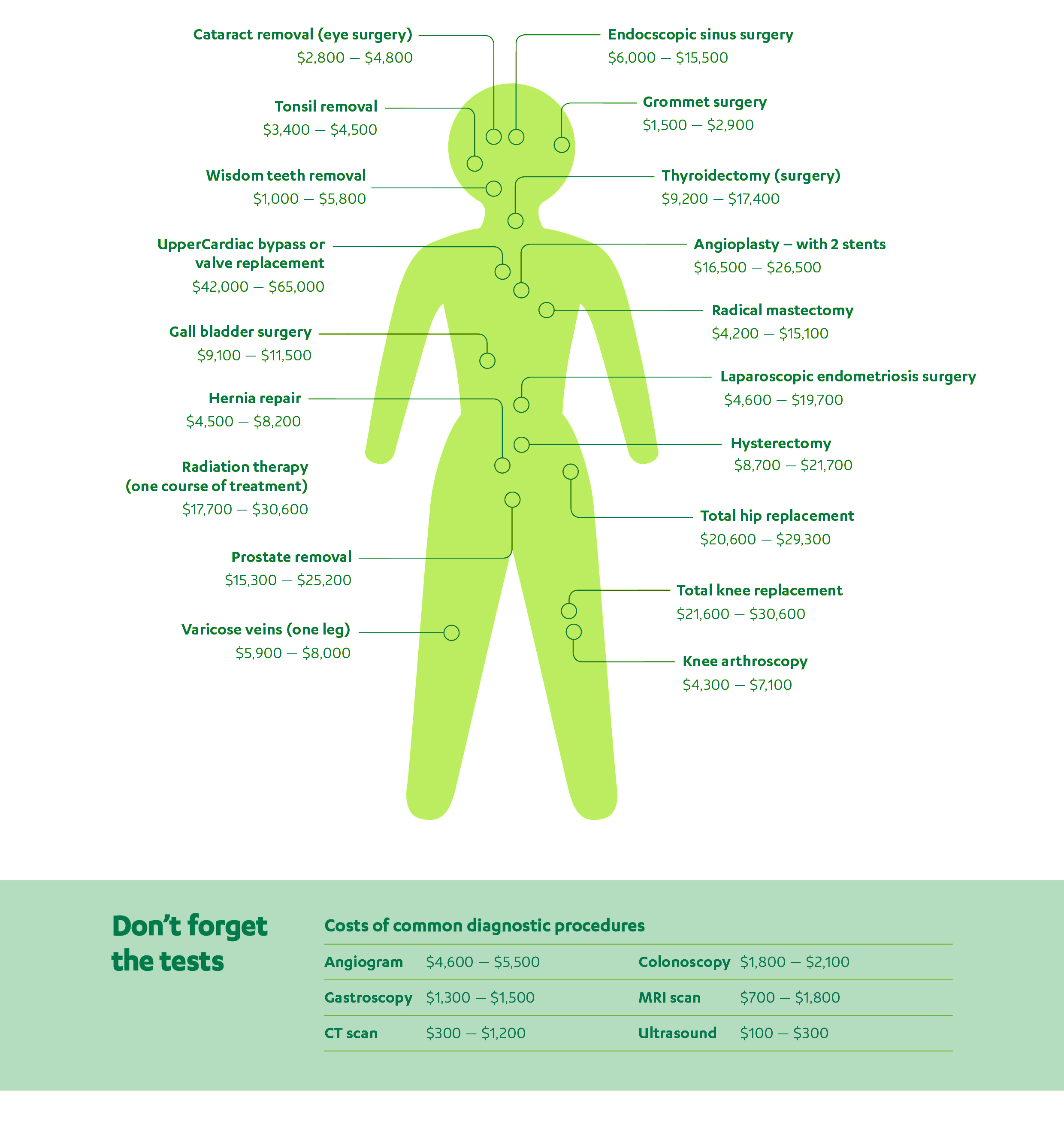 Costs for surgery infographic